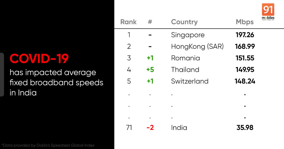 Average broadband speed in India sees a decline in March due to coronavirus lockdown