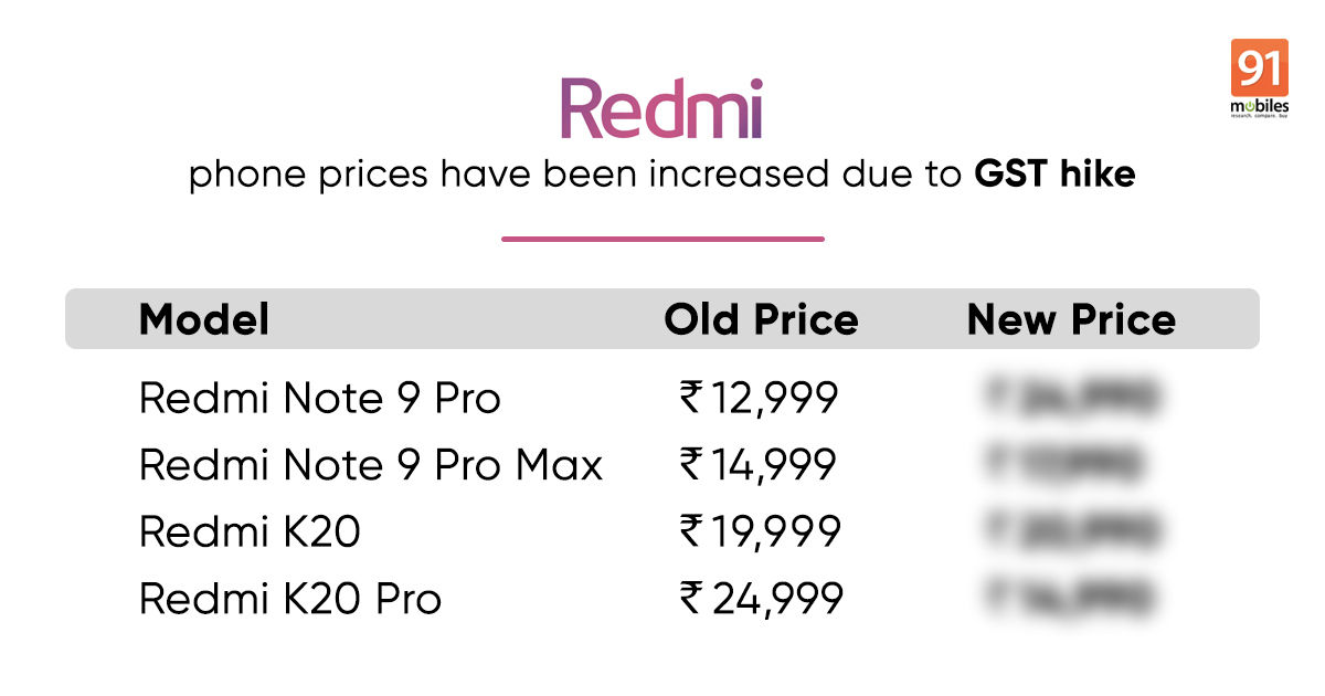 Redmi and Mi phone prices increased in India: see complete list of phones and new prices