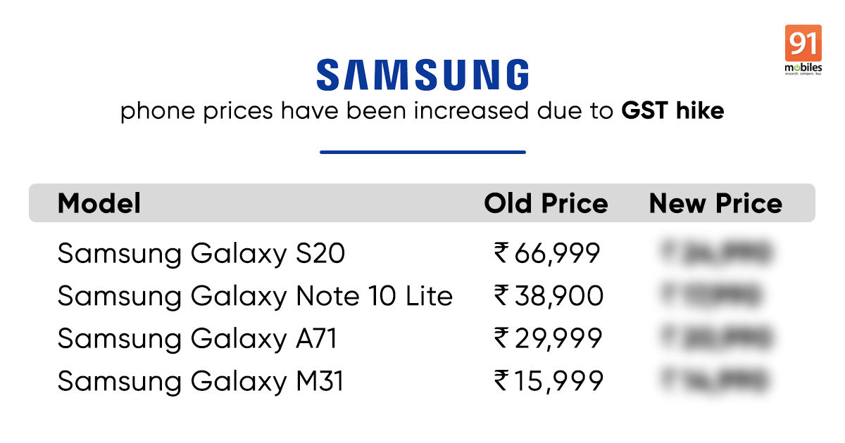 Samsung Galaxy M31, A71, S10 Lite, S20 prices increased in India: full list of phones and new prices
