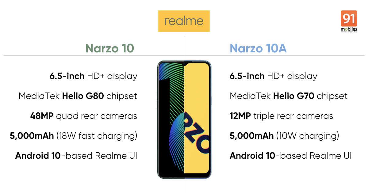 Realme Narzo 10 vs Realme Narzo 10A: Here are all the differences