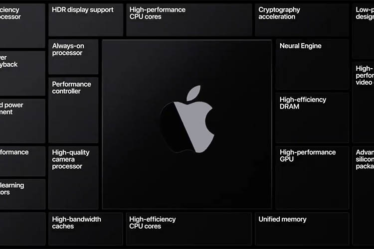 Apple Macs with Apple-made Chips Will Support Thunderbolt Connections
