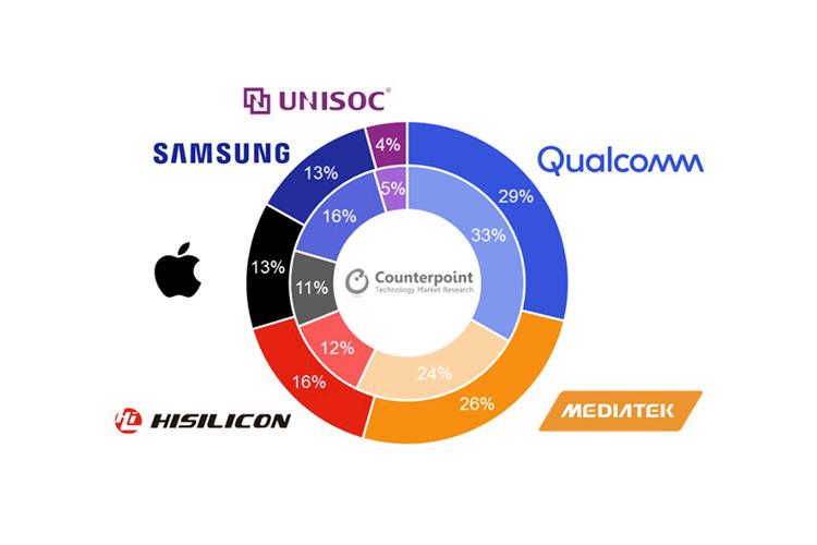 Qualcomm Leads Smartphone Chipset Market in Q2 2020, Followed by MediaTek: Report