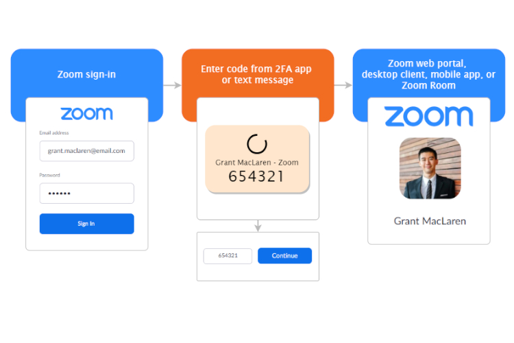 Zoom Now Supports Two-Factor Authentication